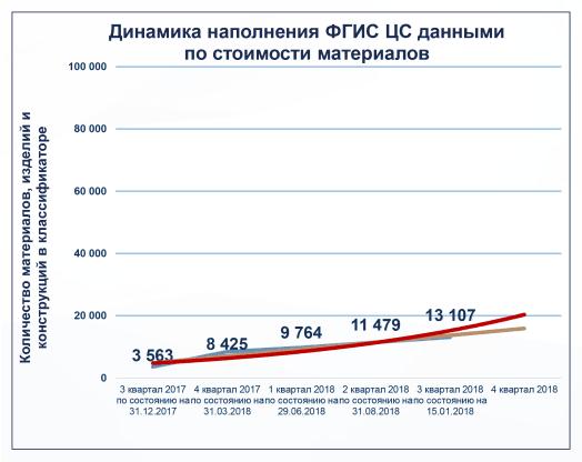 Динамика наполнения ФГИС ЦС данными по стоимости материалов