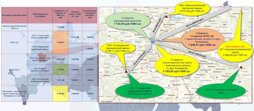 Сметная стоимость кирпича Московская область, таблица и карта