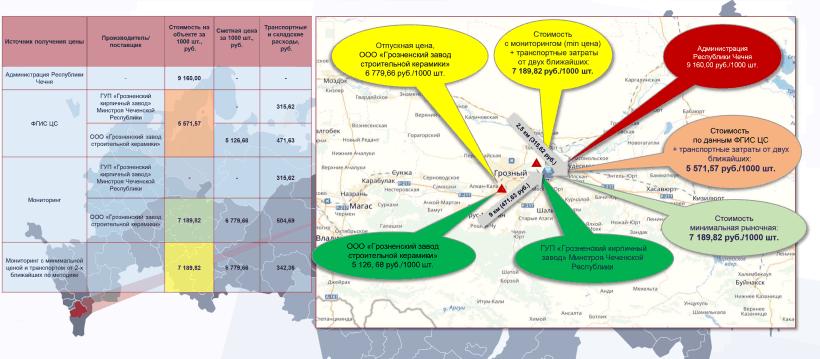 Сметная стоимость кирпича Чечня, таблица и карта