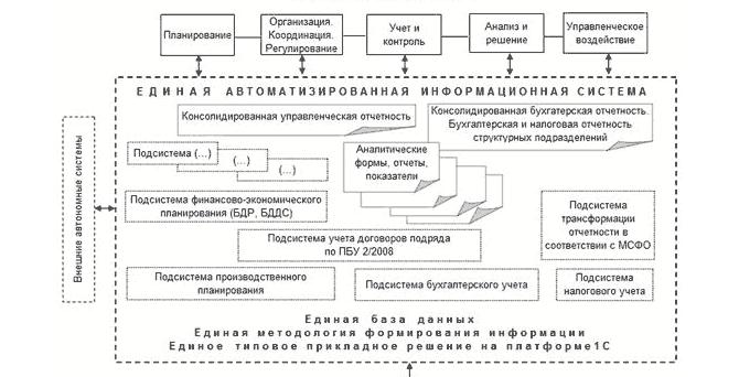 Информационная система бухгалтерии организации регистрация ооо заявление скачать